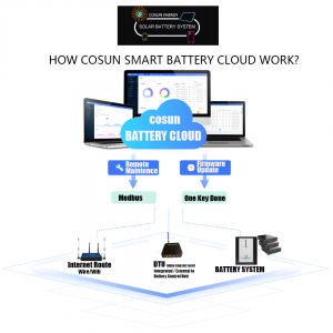 How Does Cosun Smart Battery Clound Work