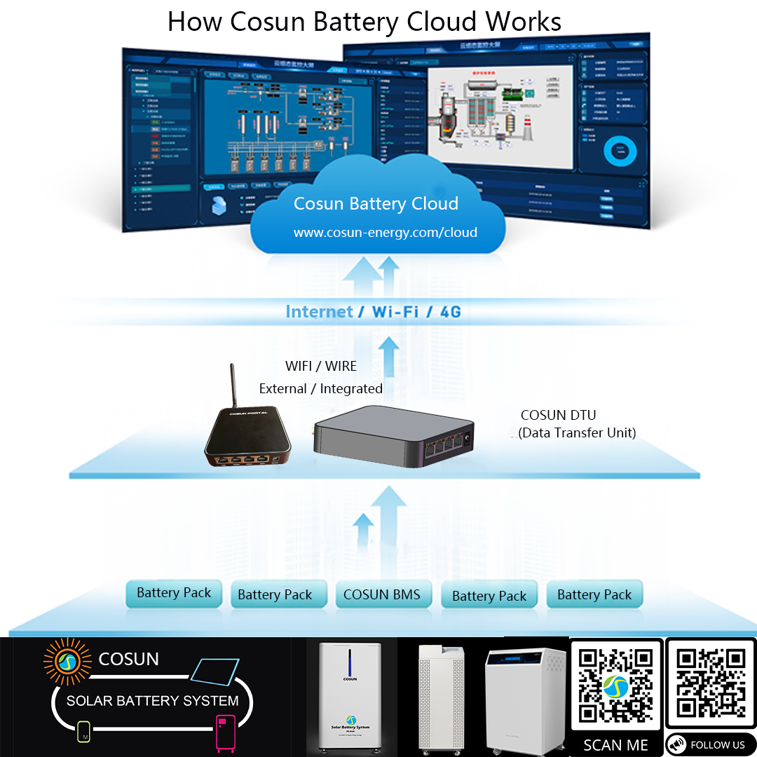 How Cosun Battery Cloud Works